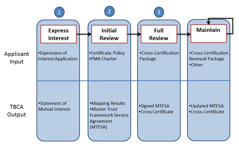 PKI process diagram